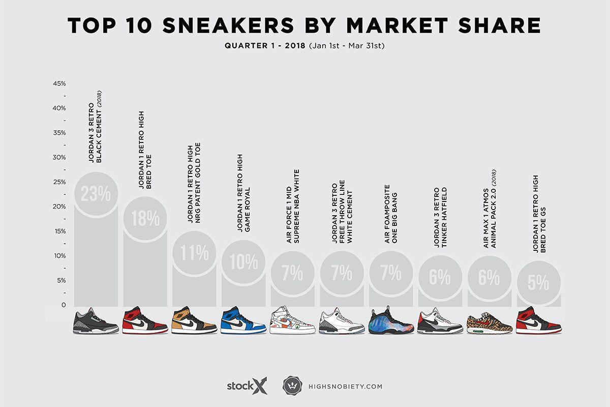 70092721f2483 The 10 Most Valuable Sneakers of 2018 So Far