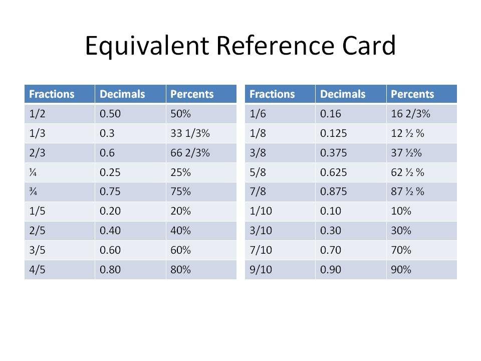 Fraction decimal percent chart also math fractions pinterest rh