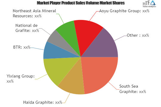 Graphite Market To Witness Fabulous Growth By 2025 Leading Key