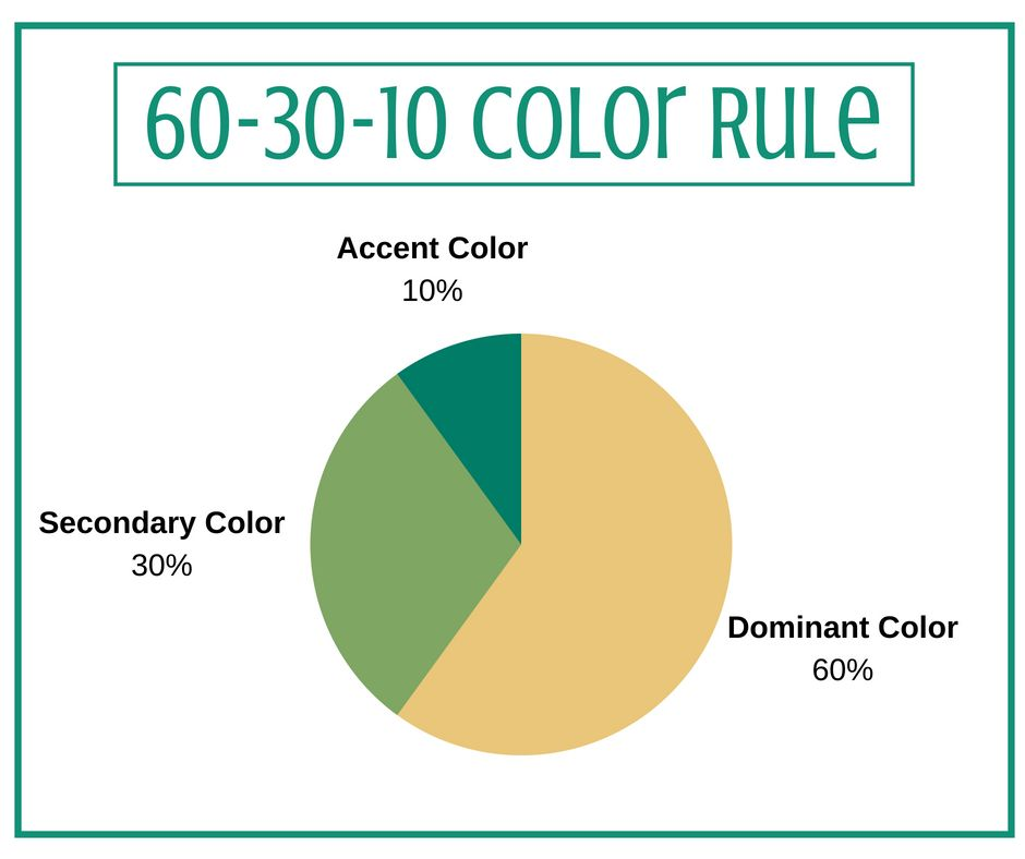 Design Tip Follow The 60 30 10 Color Rule For A Balance And Harmonious Space 60 Of The Room Should Be Your Domi American Furniture Floor Coverings Furniture