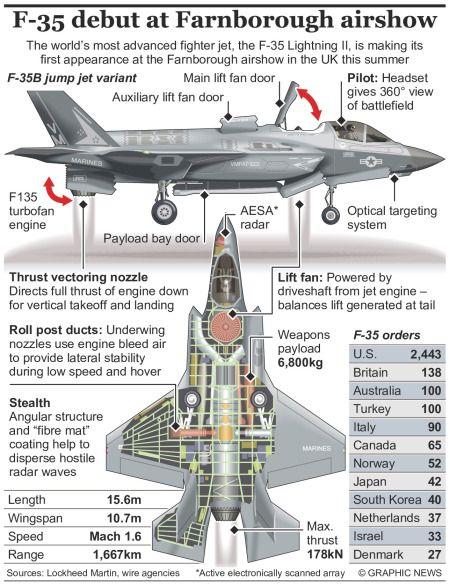 Lightning Strikes F 35 Flies In To Farnborough Aircraft