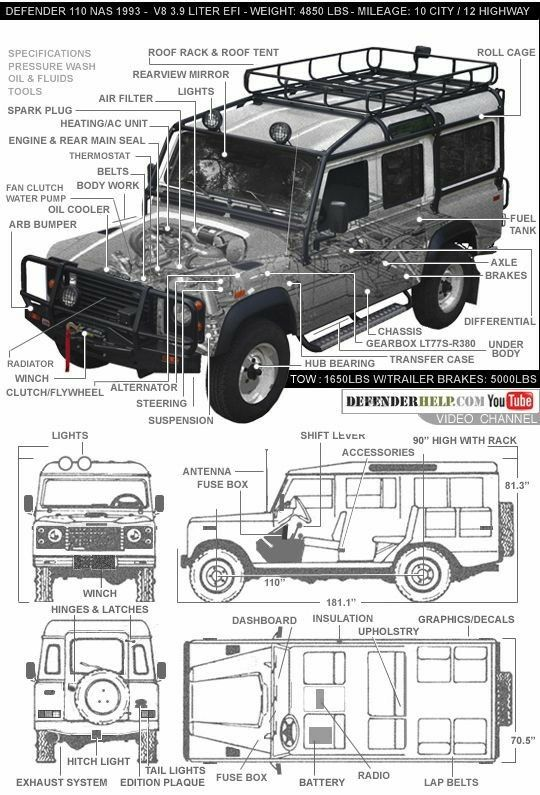 Land Rover Decal Discovery Range Rover Classic Defender 90 110 RRC Camel Series