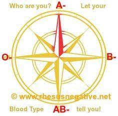 Rh Negative Wind Compass Planet Fragile O Negative Blood Type