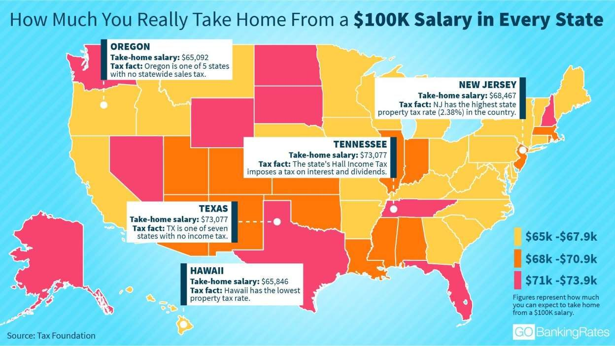 How Much You Really Take Home From A 100k Salary In Every State