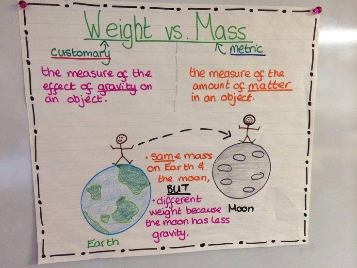 Weight Vs Mass Measurement Anchor Chart Measurement