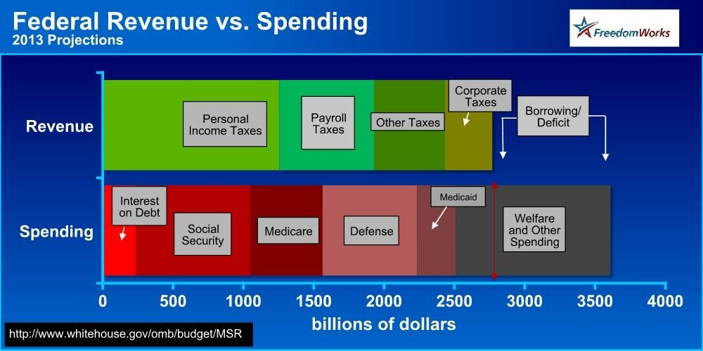 U S Fiscal Policy Where Money Comes From And Where It Goes
