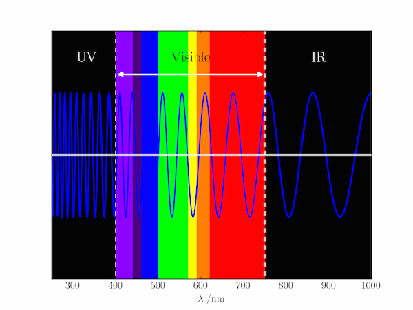 The electromagnetic spectrum codey shit pinterest the program below annotates a simple wave plot to indicate the different regions of the electromagnetic spectrum using text axvline axhline and axvspan ccuart Images