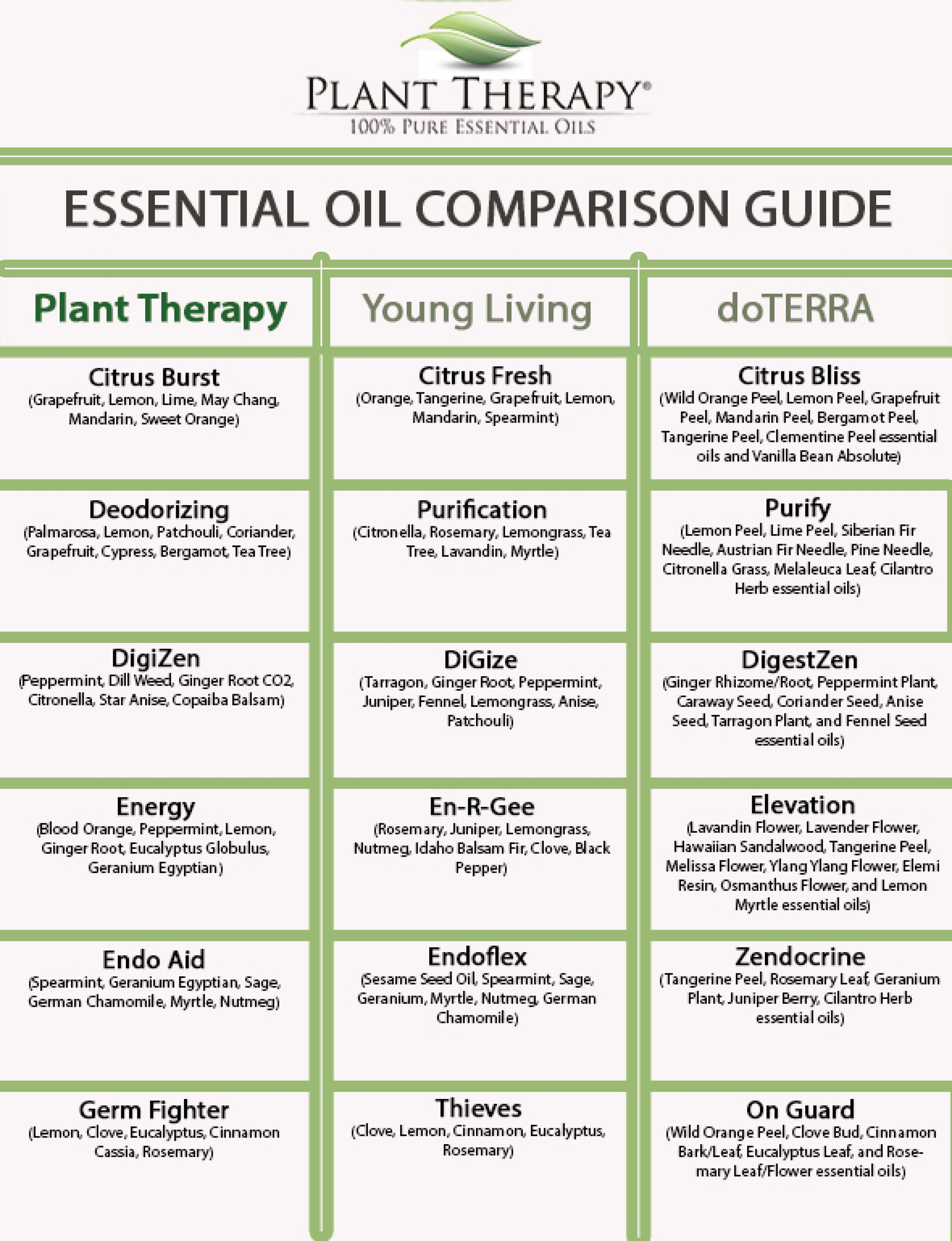 Plant Therapy Synergy Comparison Chart Plant therapy
