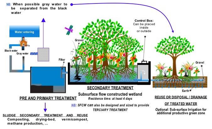 Process flow diagram for a typical treatment plant via subsurface