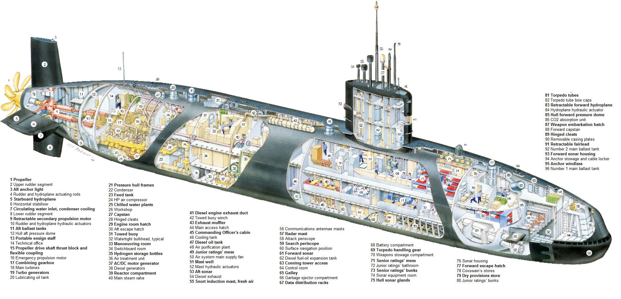 trafalgar class submarine cutaway [ 2030 x 978 Pixel ]