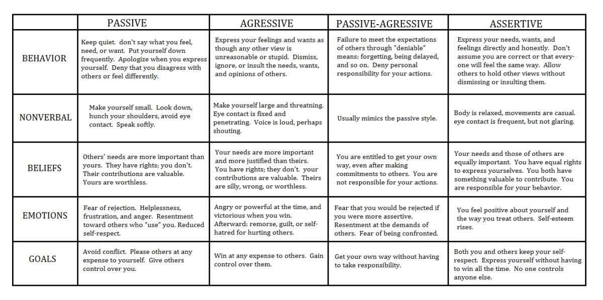 Communication Styles Communication Social Skills