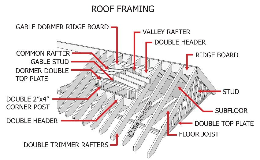 Framroof3d Construction Materials And Methods Ridge
