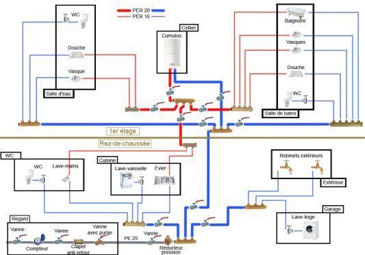 Plomberie plomberie pinterest plomberie for Consommation electrique d une maison