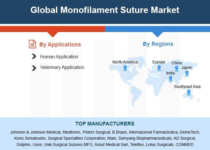 Global Monofilament Suture Market Professional Survey ...