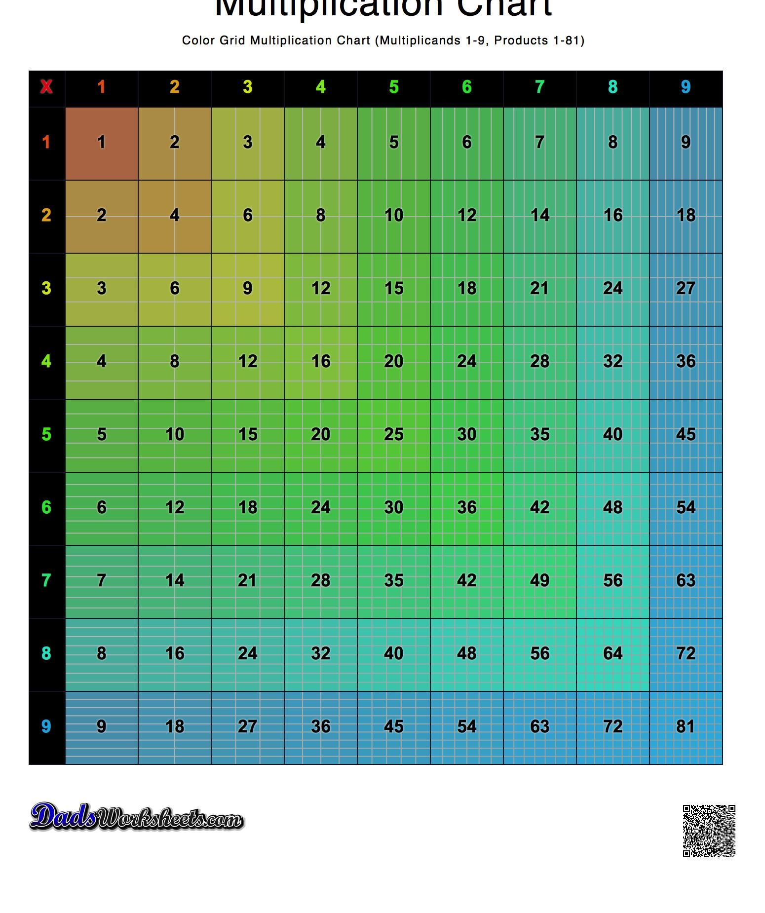Printable multiplication charts in a variety of high resolution ...