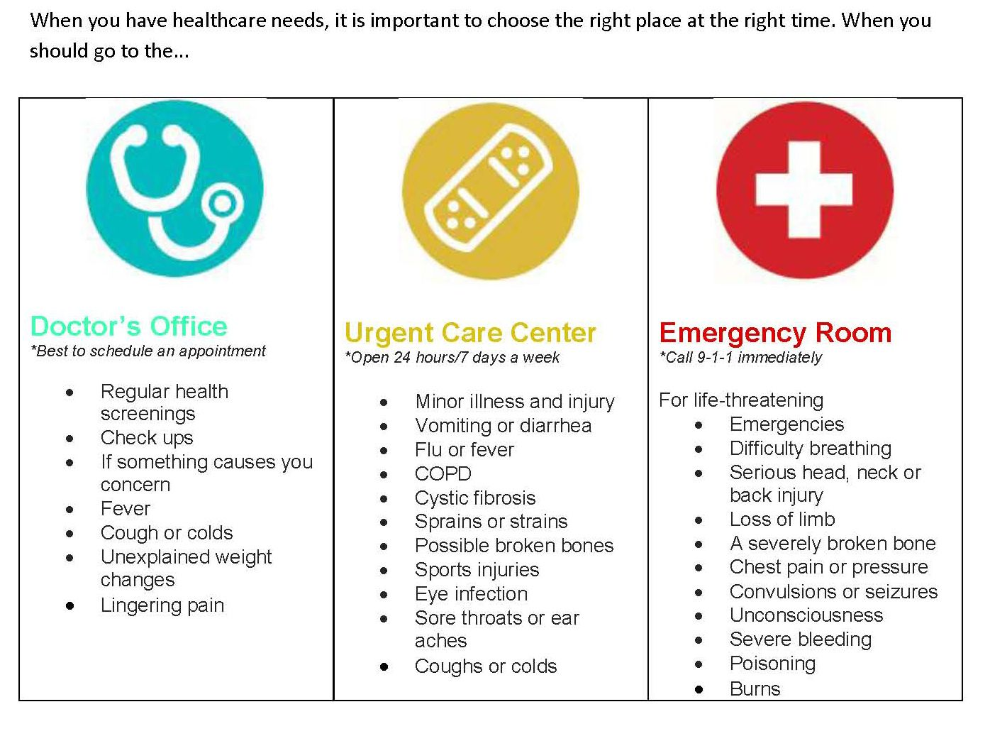 Doctor. Urgent Care. Emergency. A quick guide to
