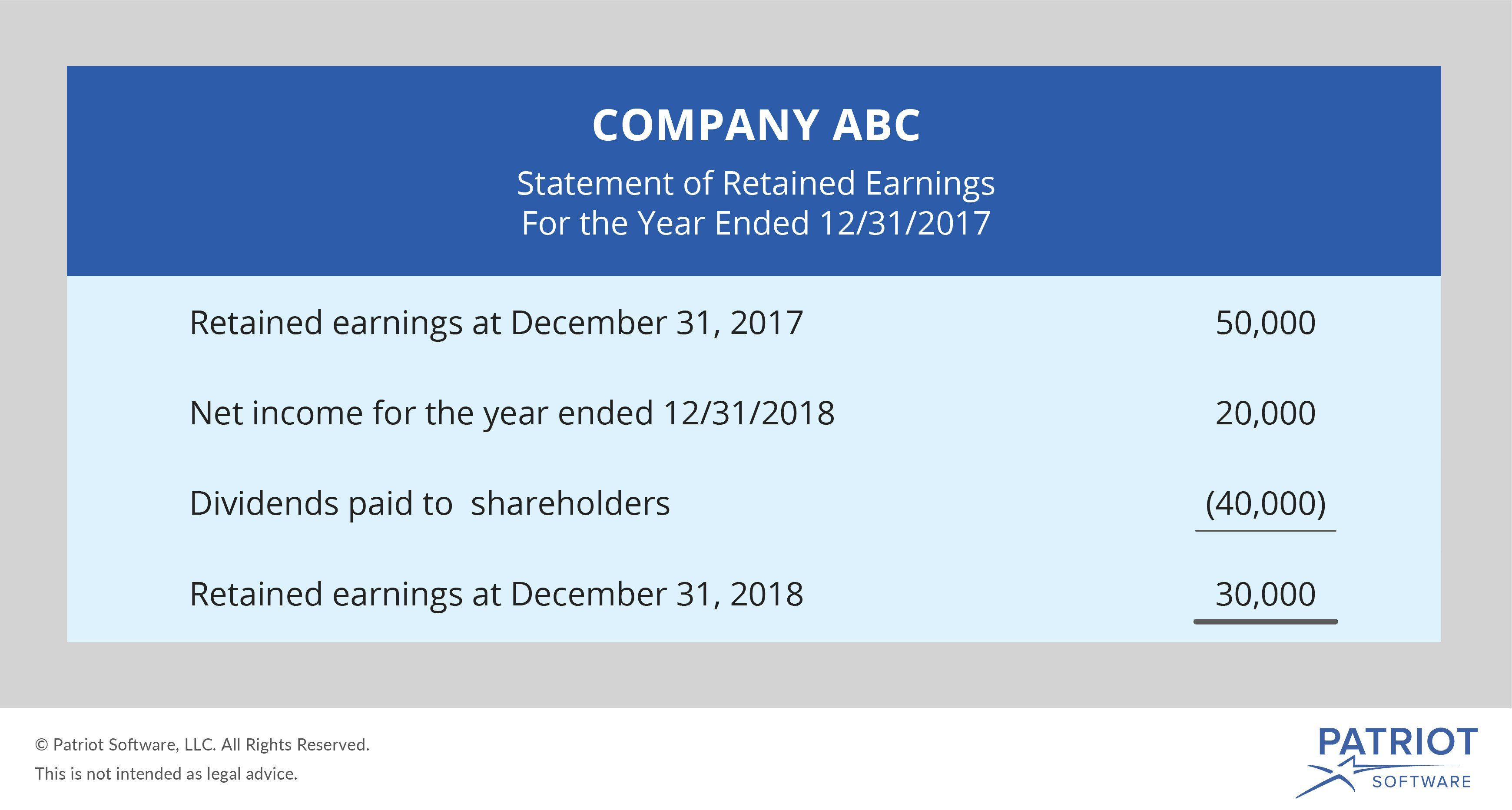 Retained Earning Statement Template Fresh Retained Earnings