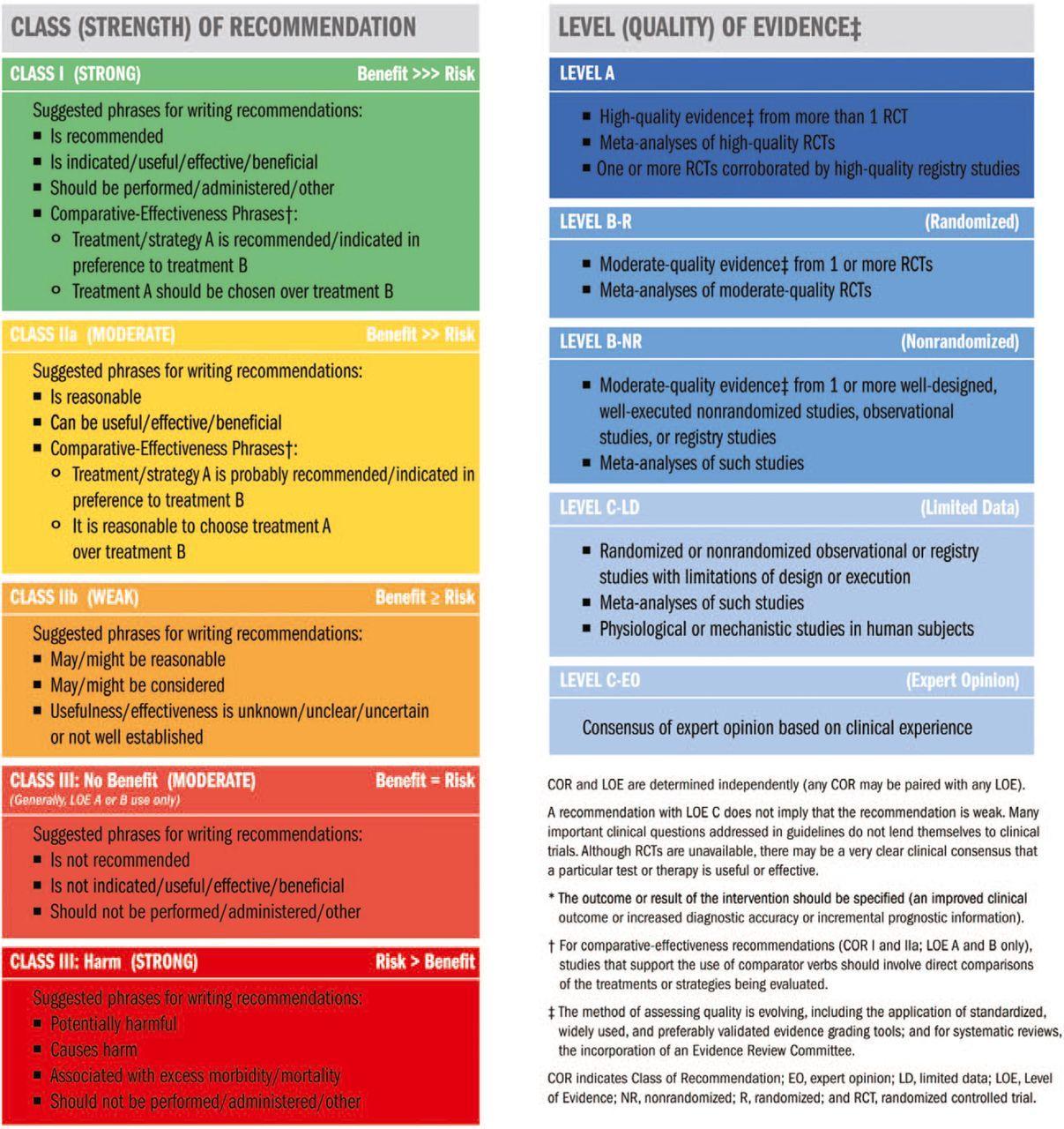 Acc Aha Hfsa Focused Update On New Pharmacological