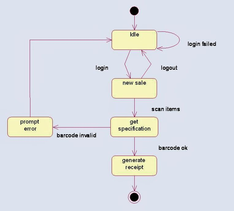 state chart diagram for online shopping system These are ...