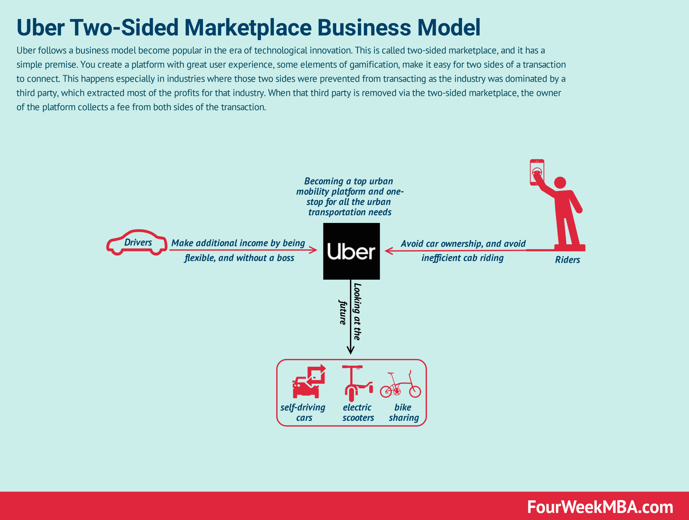 How Does Uber Make Money Uber Business Model In A Nutshell Fourweekmba Uber Business Digital Business Business