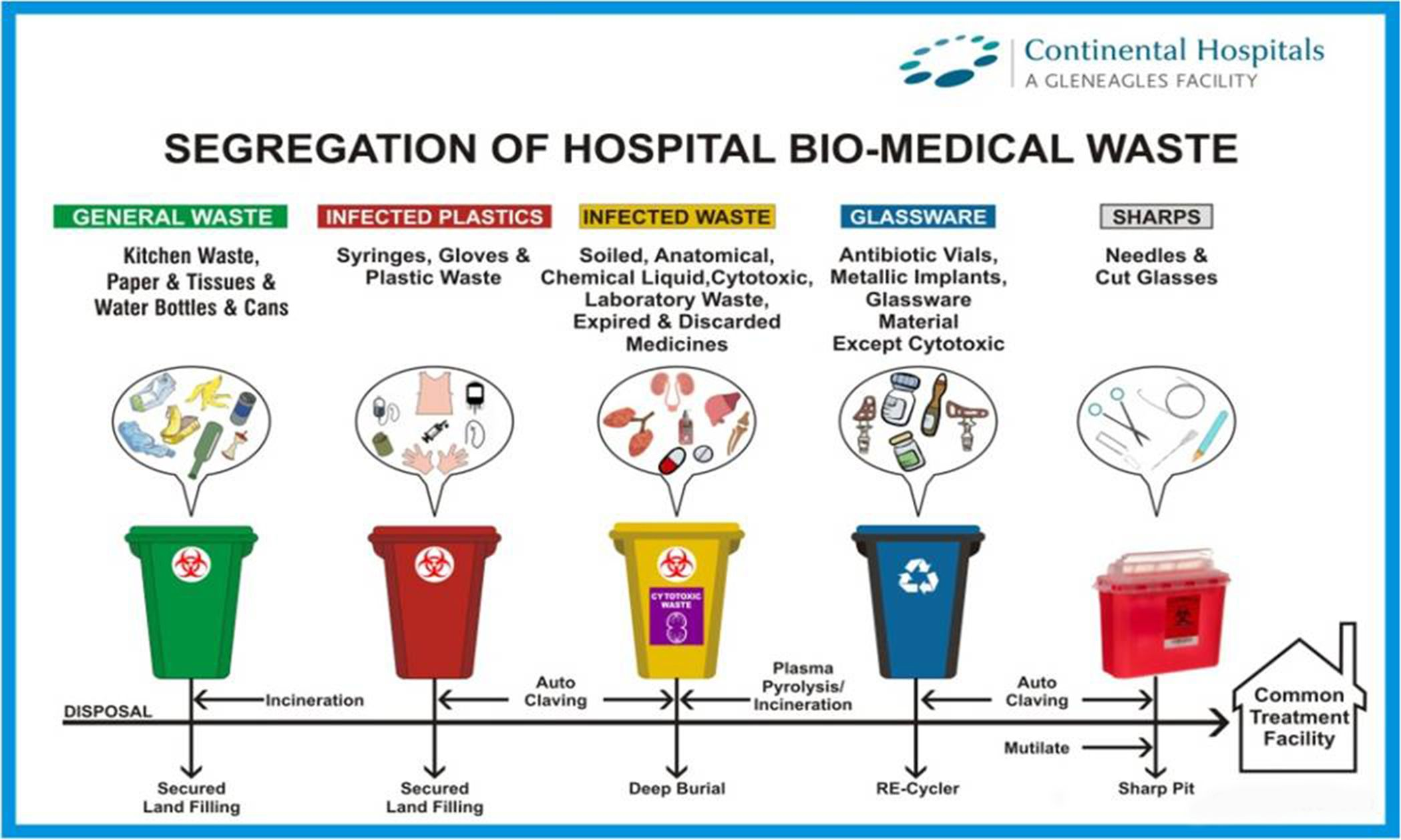 Hospital Waste Management Medical waste management