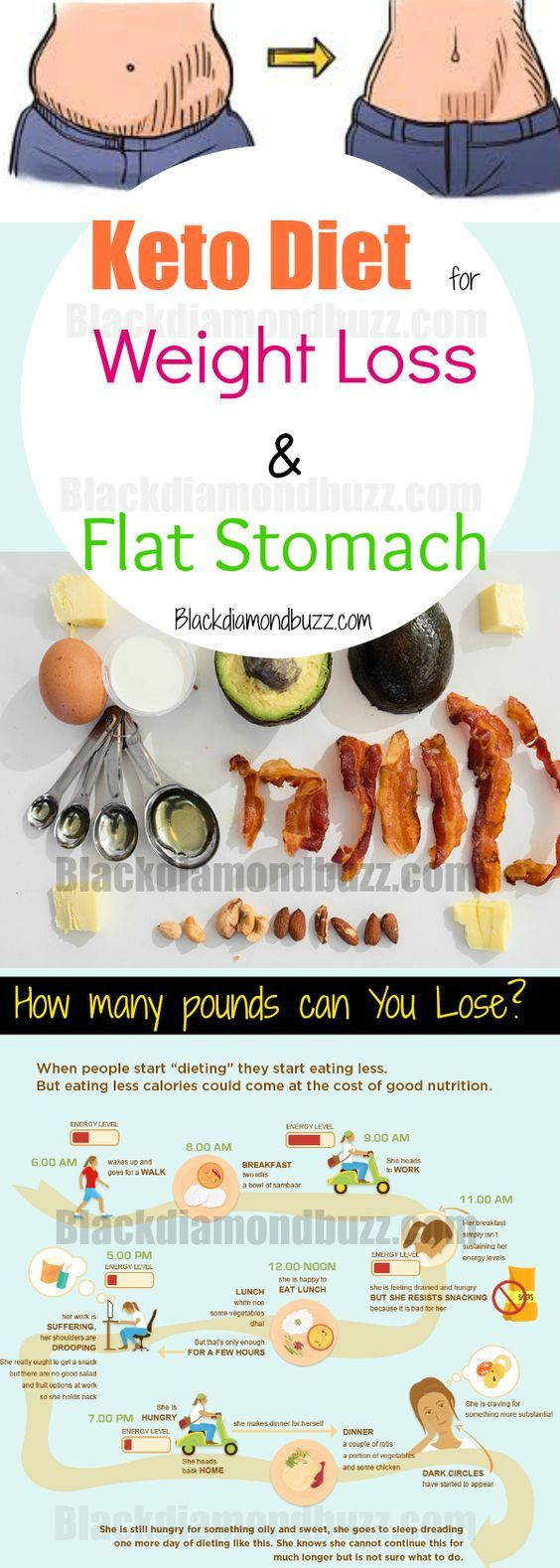 is the keto diet good for stomach
