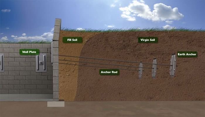 To Fix Foundation Walls Suffering From Bowing And Buckling