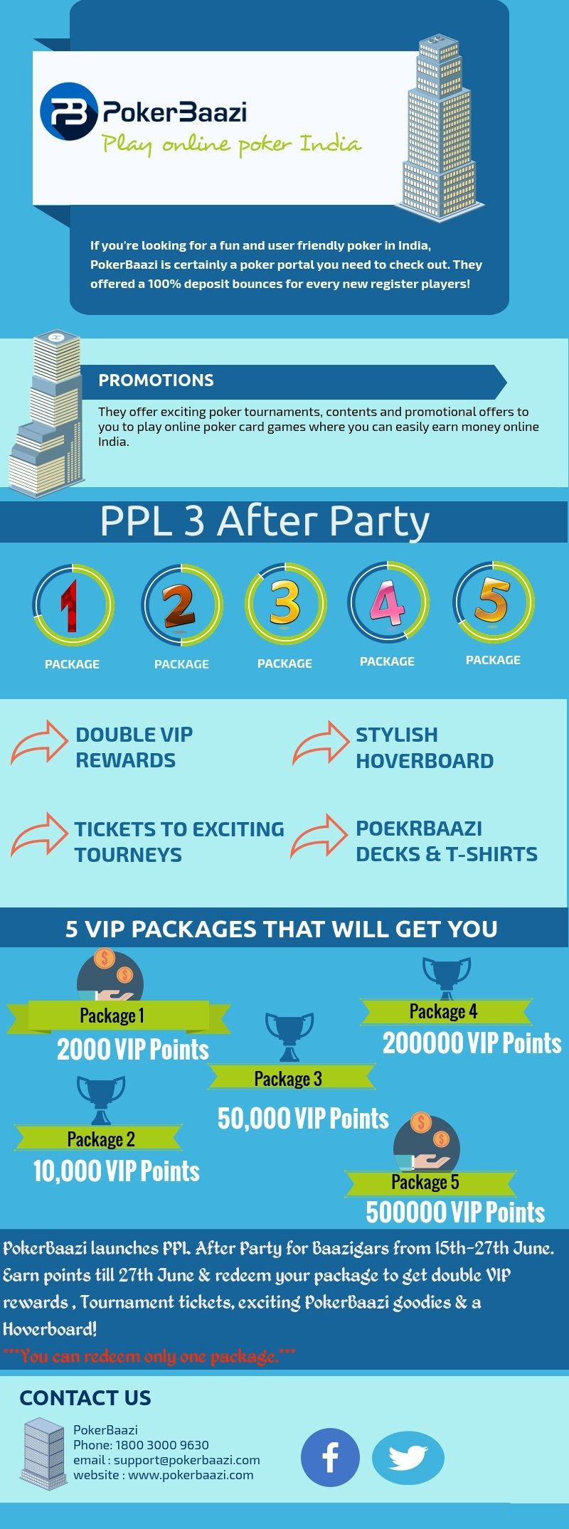 After a huge success at the PPL, PokerBaazi launches PPL After Party for Baazigars from 15th-27th June. Earn points till 27th June & redeem your package to get double VIP rewards , Tournament tickets, exciting PokerBaazi goodies & a Hoverboard! There will be 5 packages. You can redeem only one package.