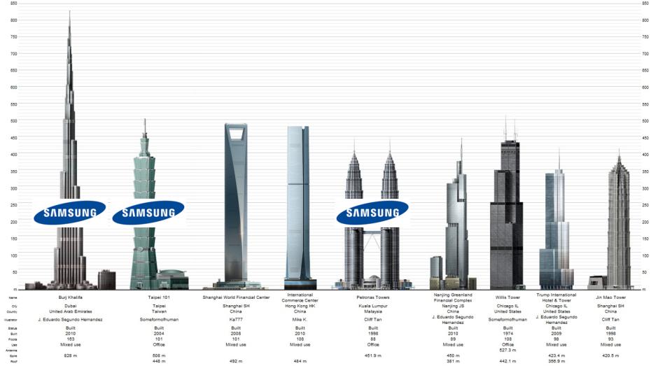 Image result for burj khalifa samsung