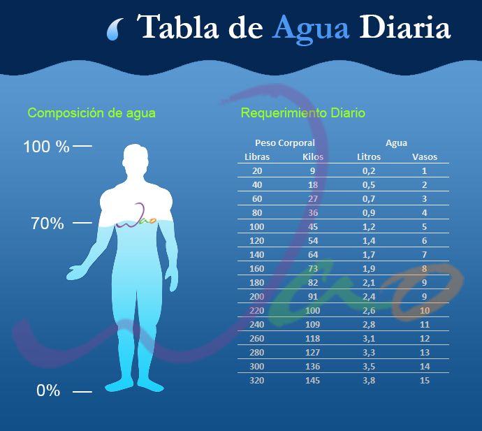Cuanta Agua Debes De Beber Según Tu Peso Daily Water Water Intake Chart Health