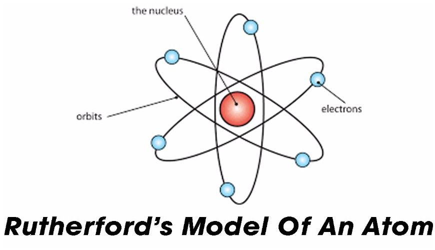 Image result for ernest rutherford atomic model (With