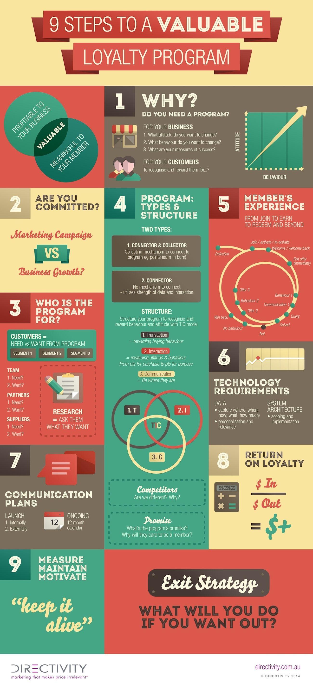 Infographic Customer Loyalty Programs