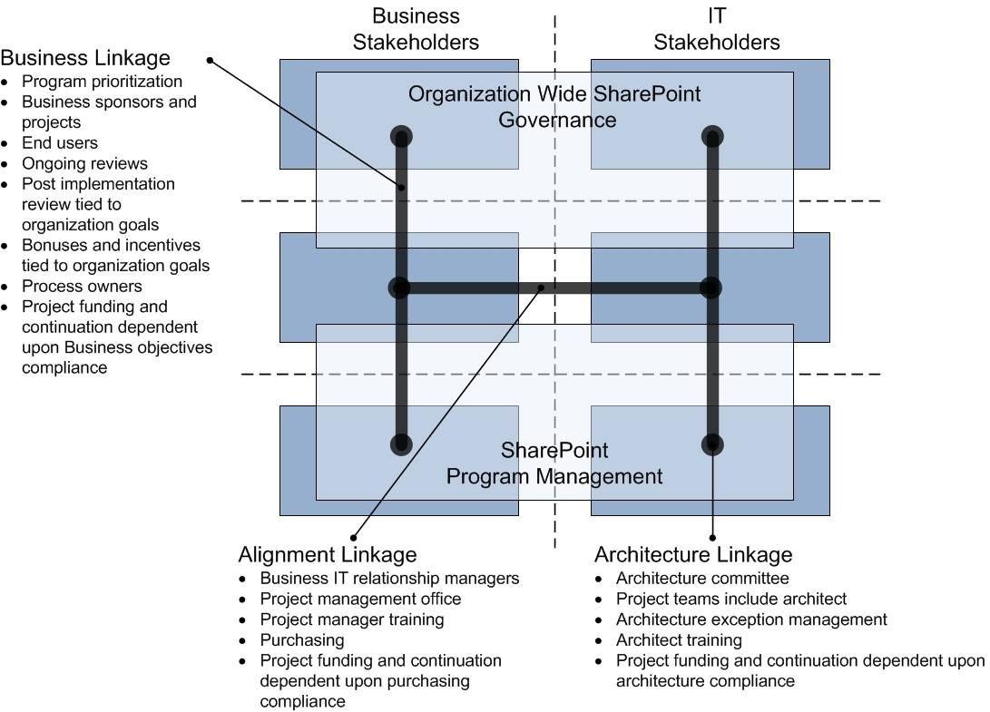 Real-World SharePoint Governance | Sharepoint | Pinterest