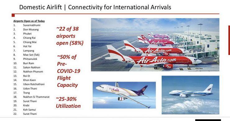 Thailand S International Flights May Not Restart Until September Traveldailynews Asia International Flights Thailand Tourism Thailand