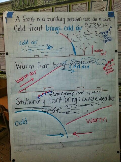 Cold Fronts And Warm Fronts Anchor Chart For Weather And Weather