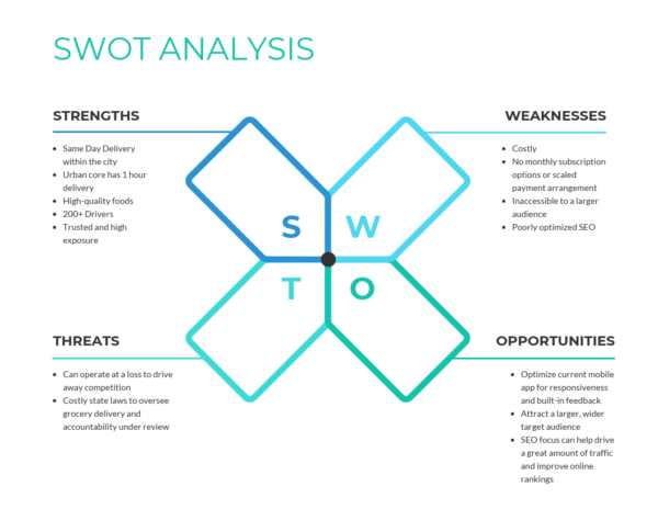How To Adjust Your Marketing Plan For The New 2020 Swot Analysis Template Swot Analysis Competitor Analysis
