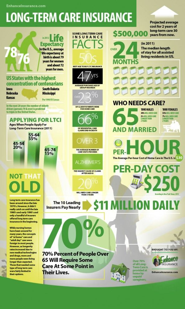 Long Term Care Insurance Quotes Beauteous Longterm Care Insurance Infographic  Insurance Infographics