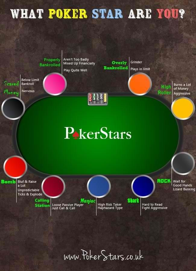 What Poker Star are YOU?