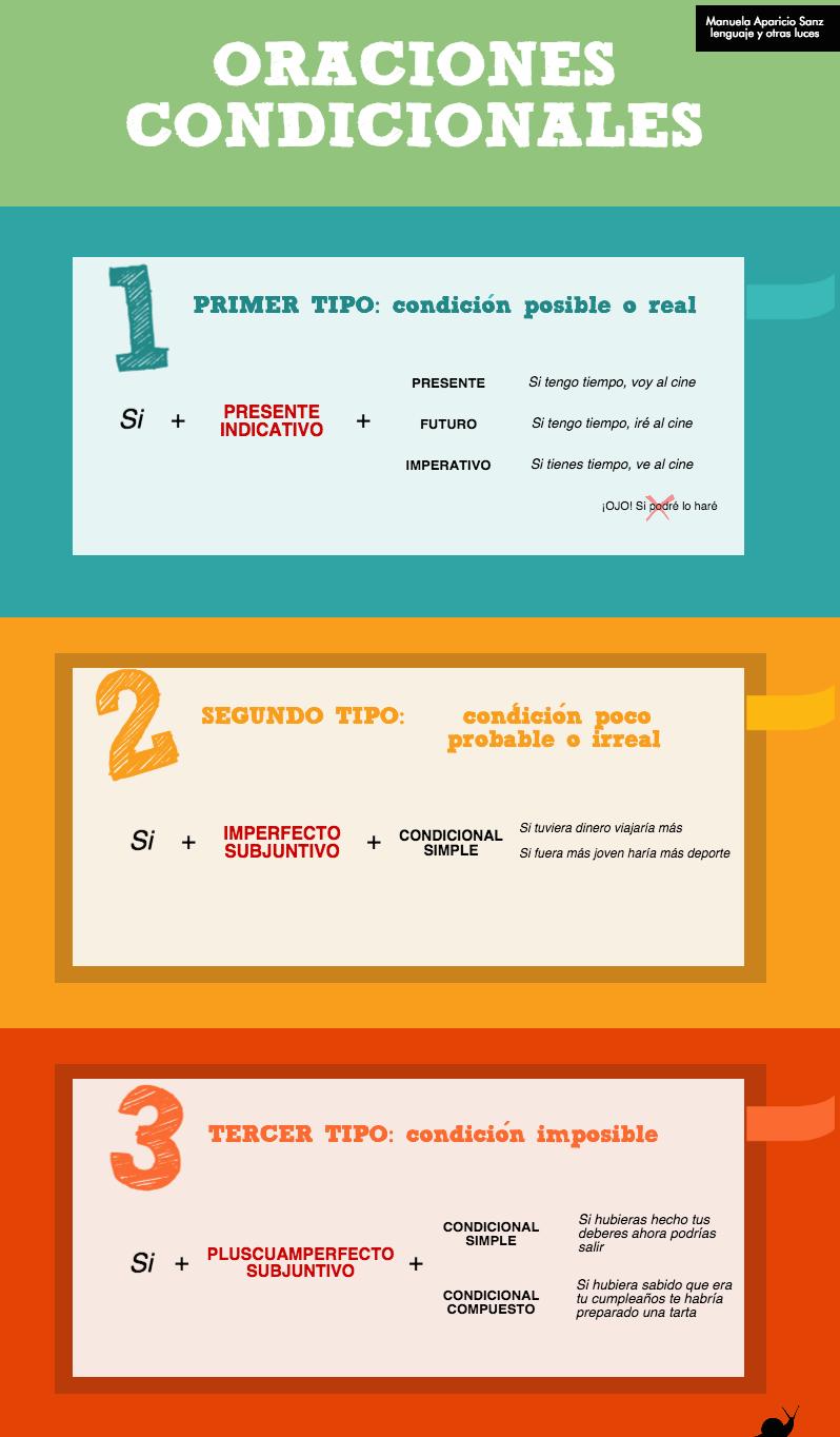 16 Ideas De Condicional Condicional Aprender Español Clase De Español