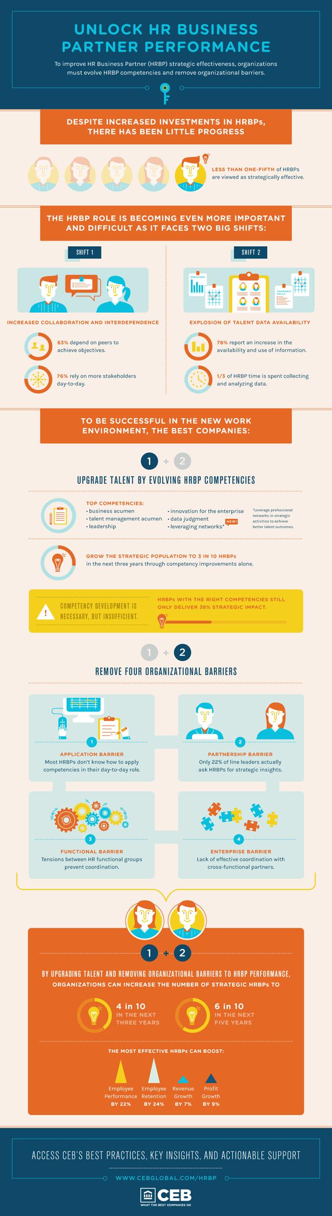 HR generalist, HR business partner, HR competency models, HR skills ...