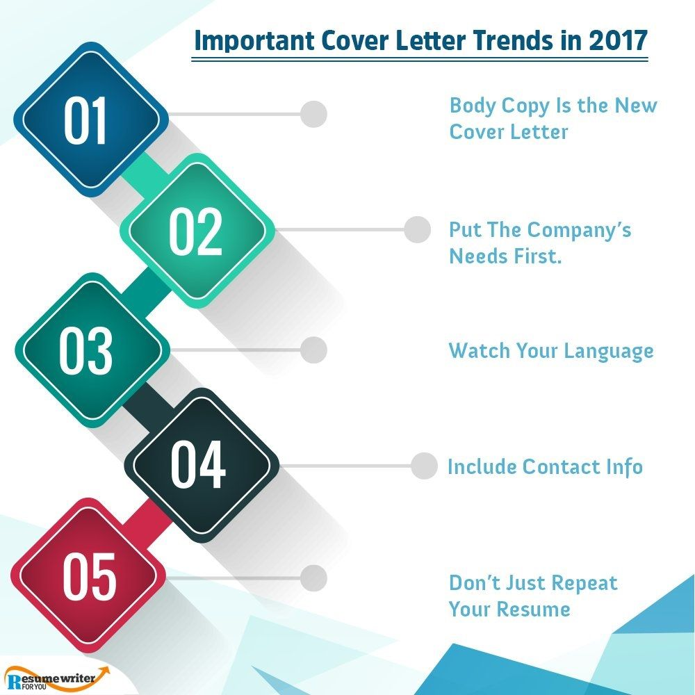Are Cover Letters Important Pleasing Are You Updated With Important Cover Letter Trends In 2017Http 2018