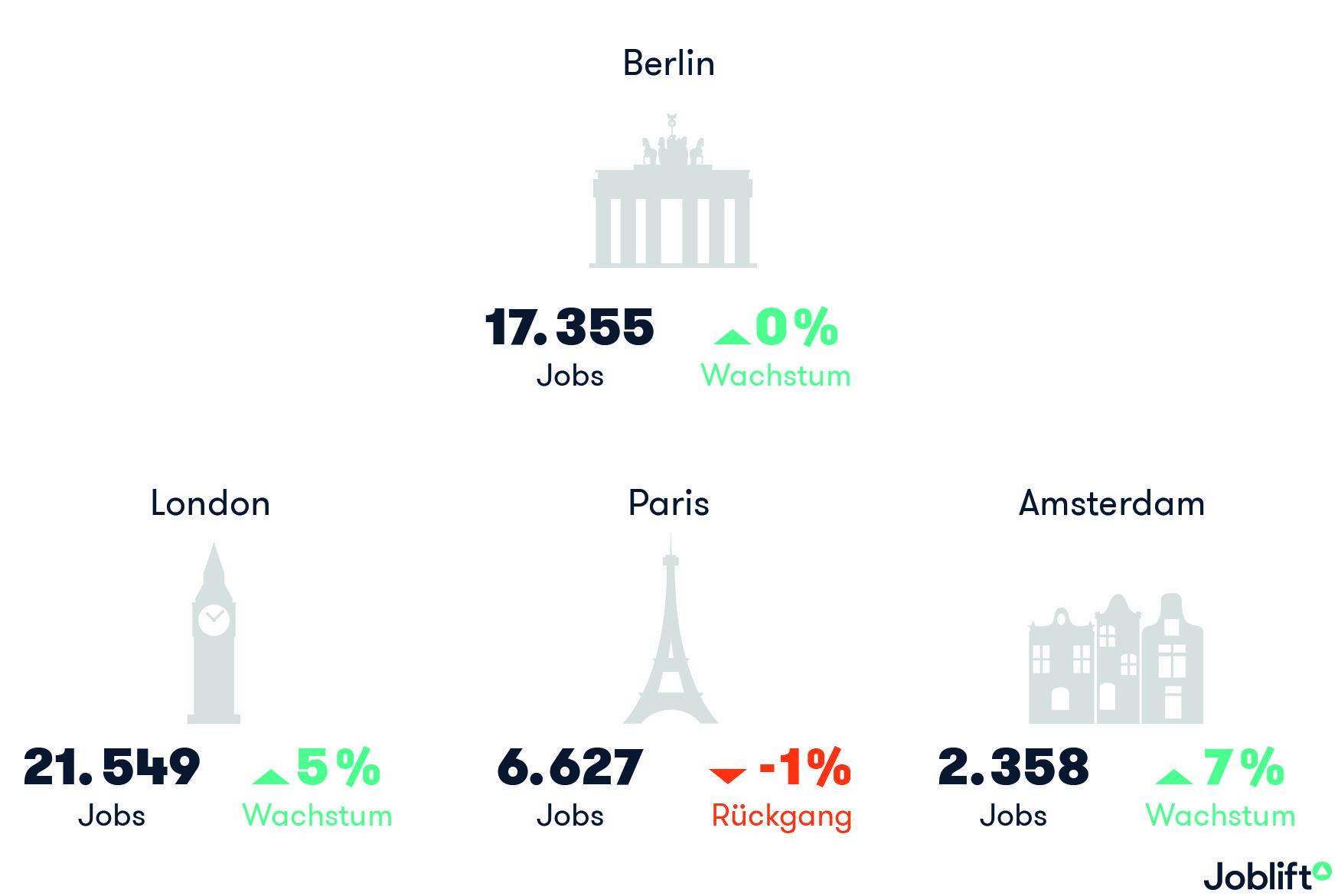 Gründerzentren Europas: Startup-Jobs in Berlin stagnieren, Paris ...