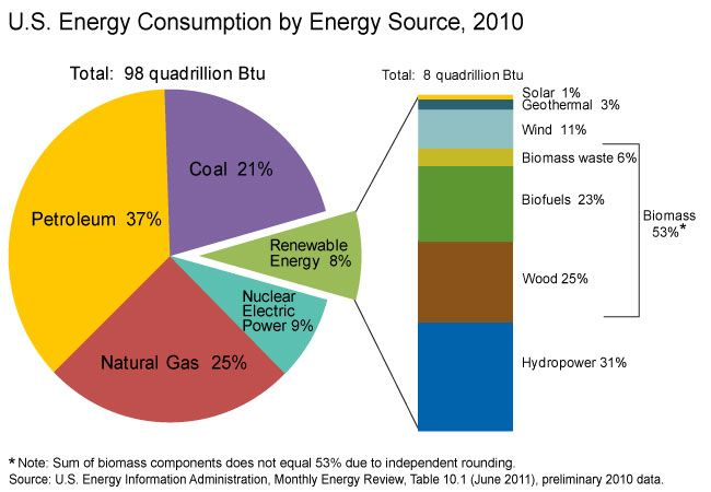 u s energy by source 2010 eia great pie chart showing our energy use students could use. Black Bedroom Furniture Sets. Home Design Ideas