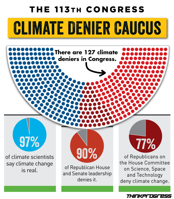 Tragic for our planet: Climate deniers make up 90% ...