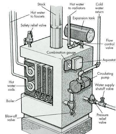 How To Troubleshoot A Hot Water And Steam Distribution System