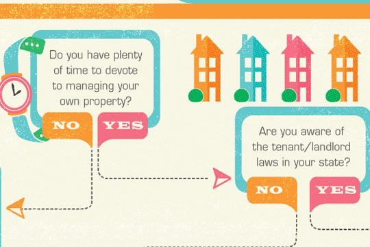 When To Hire A Property Manager Infographic Management Infographic Property Management Real Estate Investment Group