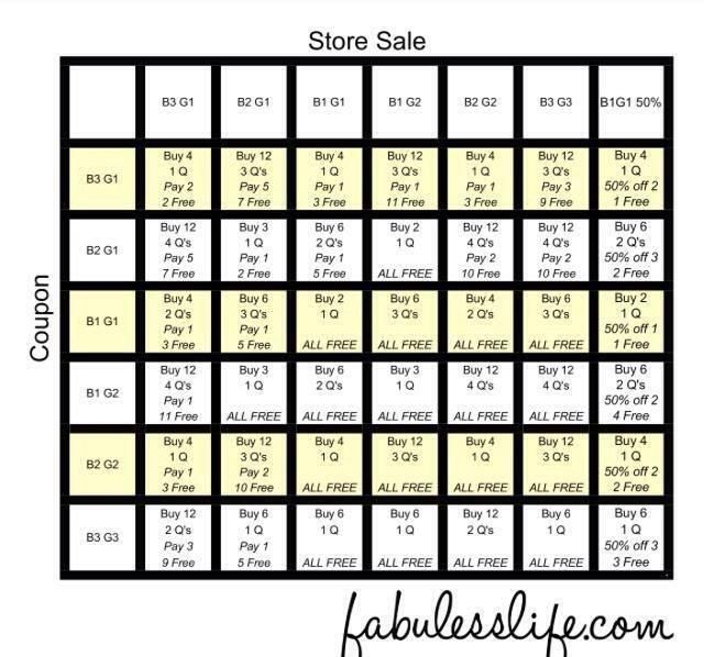 coupon buy one get one free chart