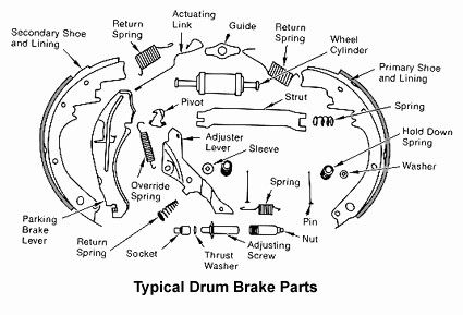 2003 Chevy S10 Rear Brakes Diagram Drum Brake Diagram
