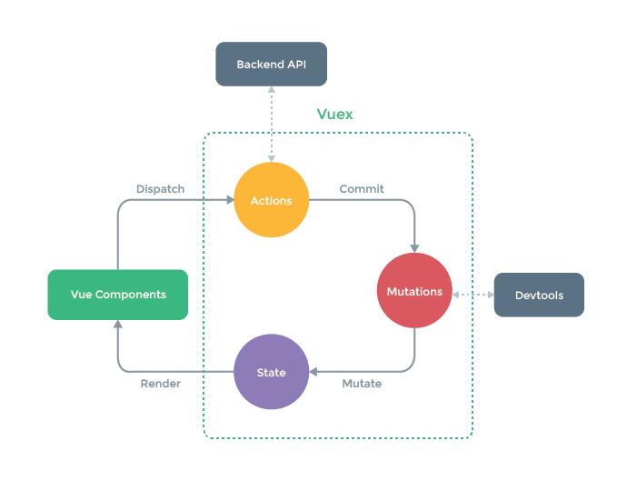 vuejs/vuex: Centralized State Management for Vue js  | VueJS