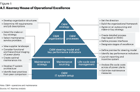Image result for operational excellence
